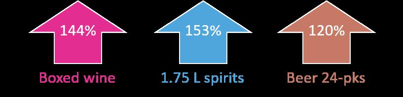 D2003 liquor sales trends